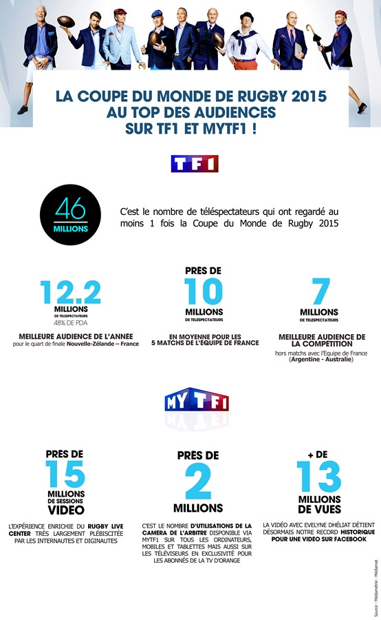 La coupe du monde de rugby 2015 au top des audiences sur - Programme coupe du monde de handball 2015 ...