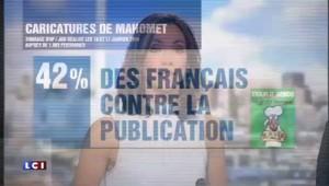 Charlie Hebdo: 42% des Français contre la publication des caricatures de Mahomet