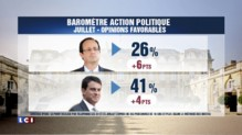 Sondage : 26% d'opinion favorable pour François Hollande, 41% pour Manuel Valls