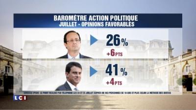 Sondage : 26% d'opinion favorable pour François Hollande, 41% pour Manuel Valls