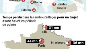 Le palmarès des embouteillages en Europe.