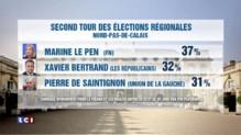 Marine Le Pen officiellement candidate aux régionales dans le Nord