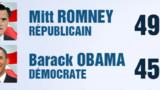 Romney devance Obama pour la première fois dans un sondage