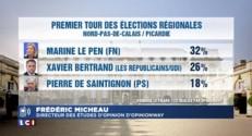 Régionales : Marine Le Pen l'emporterait dans le Nord