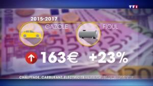 Chauffage, électricité... avec la nouvelle fiscalité, certains Français vont payer plus que d'autres