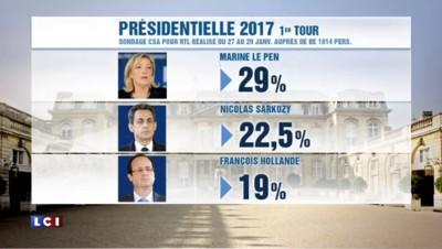 2017: un deuxième sondage place Marine Le Pen en tête du 1er tour