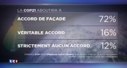 COP 21 : deux tiers des Français ne s'attendent qu'à un accord de façade