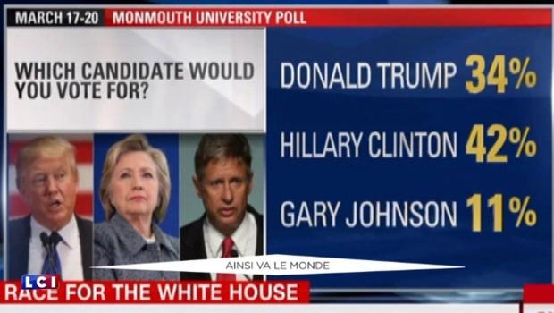 Présidentielle américaine : qui est Gary Johnson, le candidat des libertariens ?