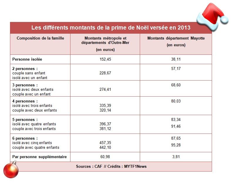 Caf Droit Prime De Noel