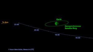 La trajectoire de l'astéroïde qui frôle la Terre le 7 septembre 2014