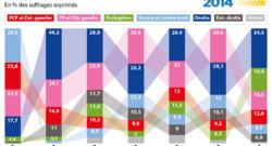 Européennes résultats des scrutins UE Europe
