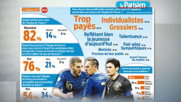 Les Français n'aiment pas les Bleus, sondage